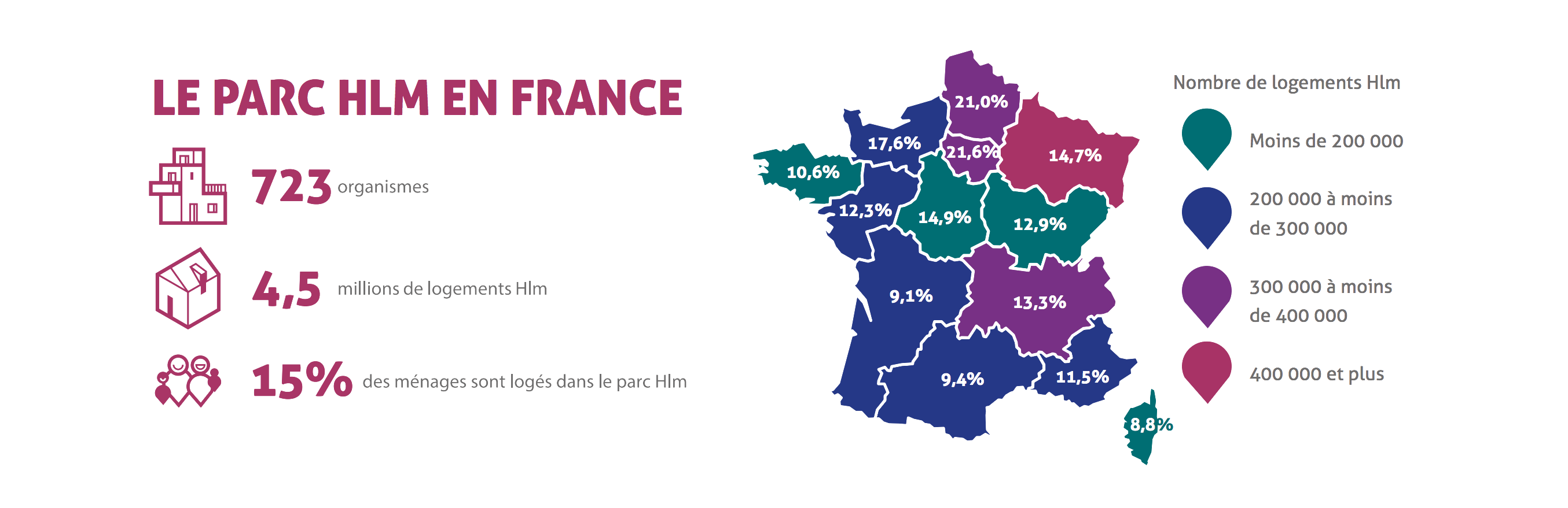Carte d'implantation des HLM en France